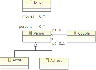 The Movies Metamodel